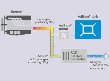 Adblue Maroc produit