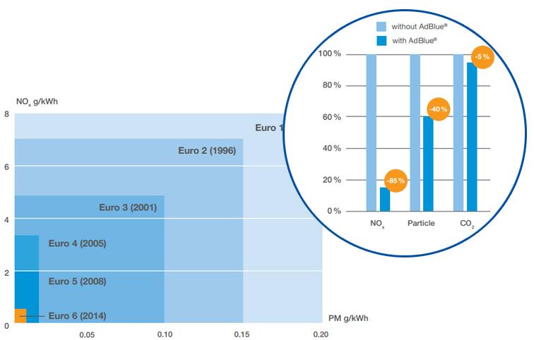 Emissions avec et sans Adblue